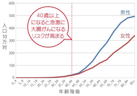 40歳以上になると急激に大腸がんが増えることを説明するグラフ